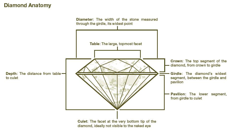 Online Wedding Jewelry Bargains and Diamond Tutorials | Pixel & Ink